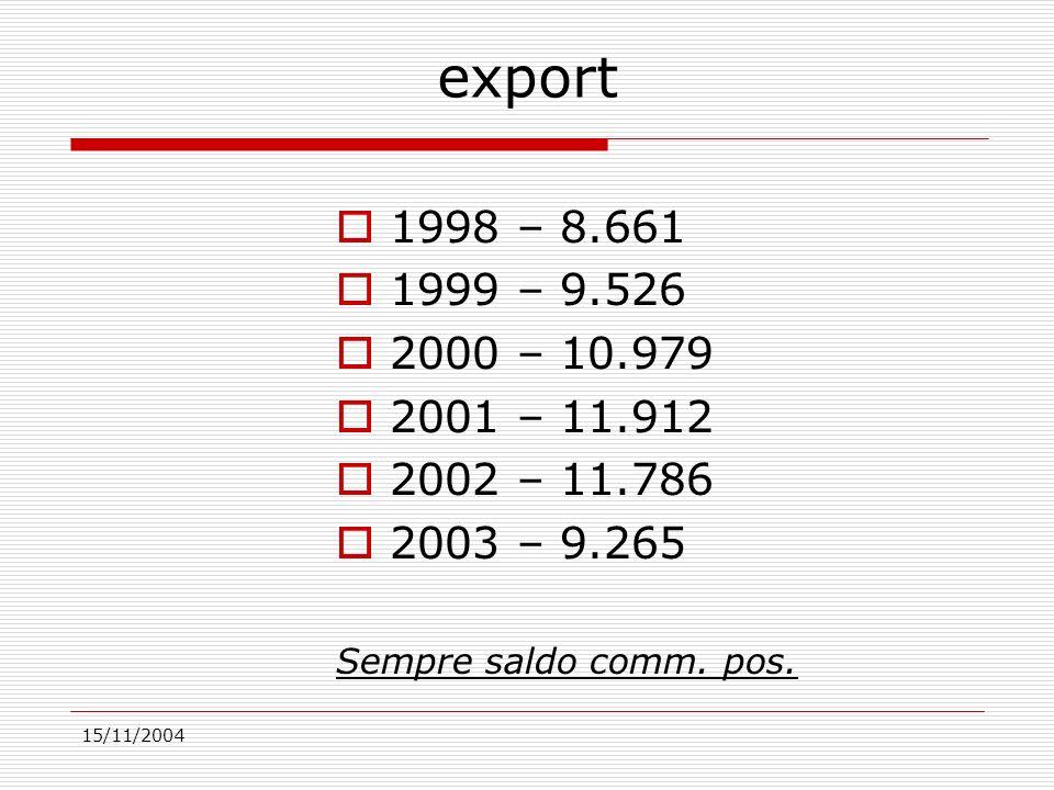 15/11/2004 export 1998 – 8.661 1999 – 9.526 2000 – 10.979 2001 – 11.912 2002 – 11.786 2003 – 9.265 Sempre saldo comm.