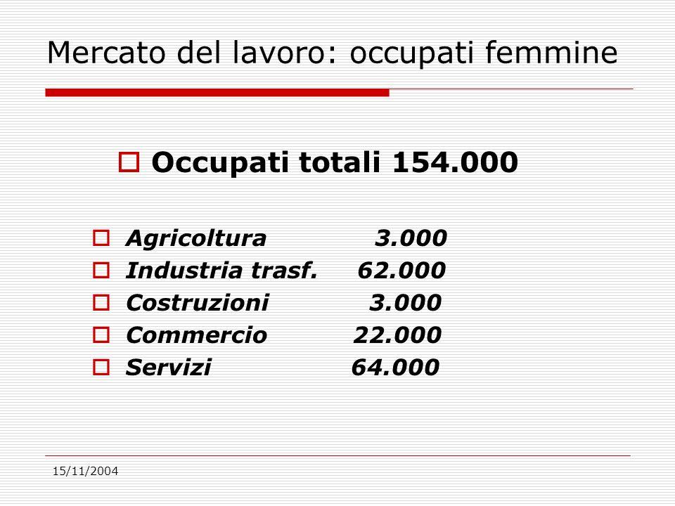 15/11/2004 Mercato del lavoro: occupati femmine Occupati totali 154.000 Agricoltura 3.000 Industria trasf.