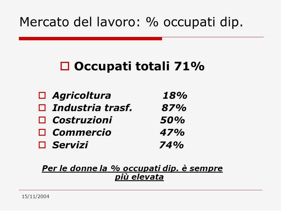15/11/2004 Mercato del lavoro: % occupati dip. Occupati totali 71% Agricoltura 18% Industria trasf.