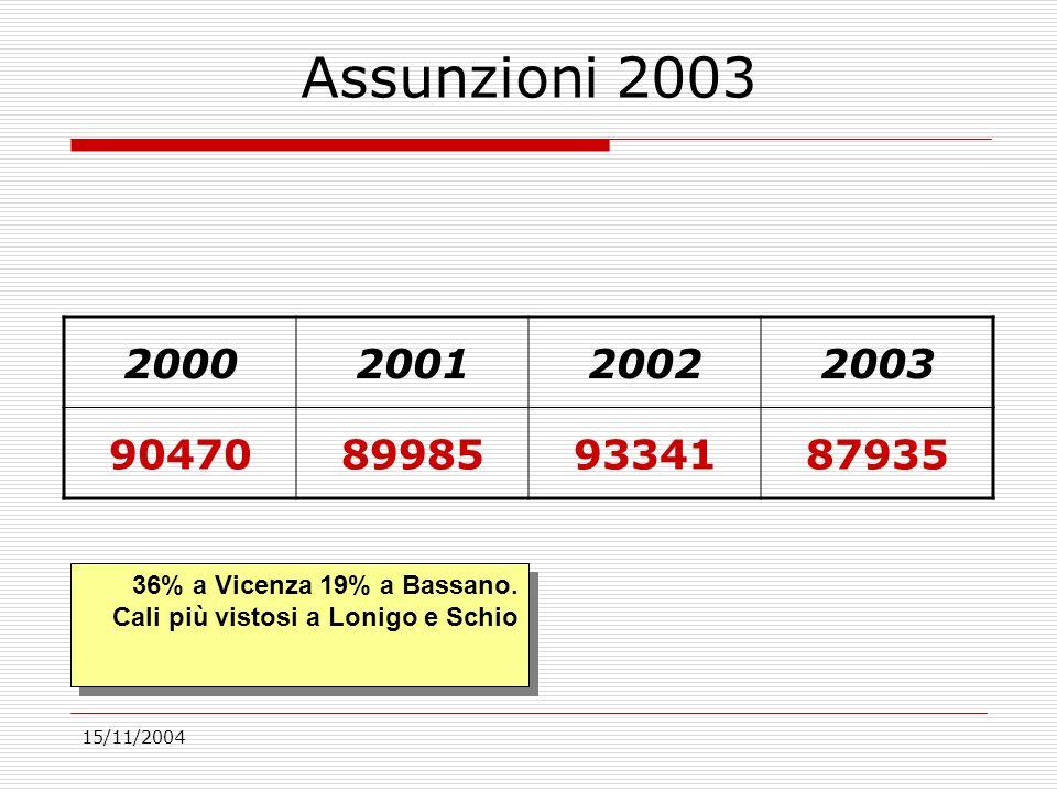15/11/2004 Assunzioni 2003 2000200120022003 90470899859334187935 36% a Vicenza 19% a Bassano.