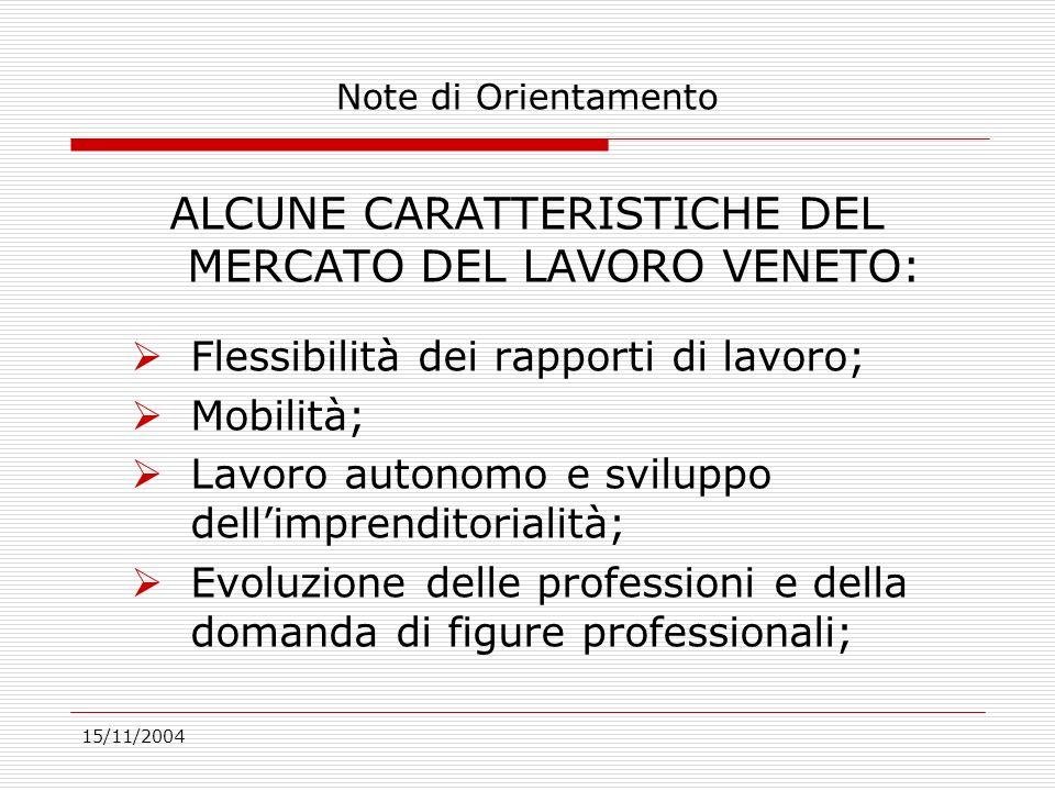 15/11/2004 Figure professionali richieste: 2004 Dirigenti 55 Professioni intellettuali scientifiche 356 Professioni tecniche 1562 Prof.