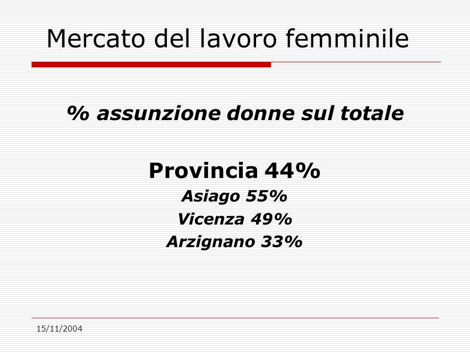 Mercato del lavoro femminile % assunzione donne sul totale Provincia 44% Asiago 55% Vicenza 49% Arzignano 33%