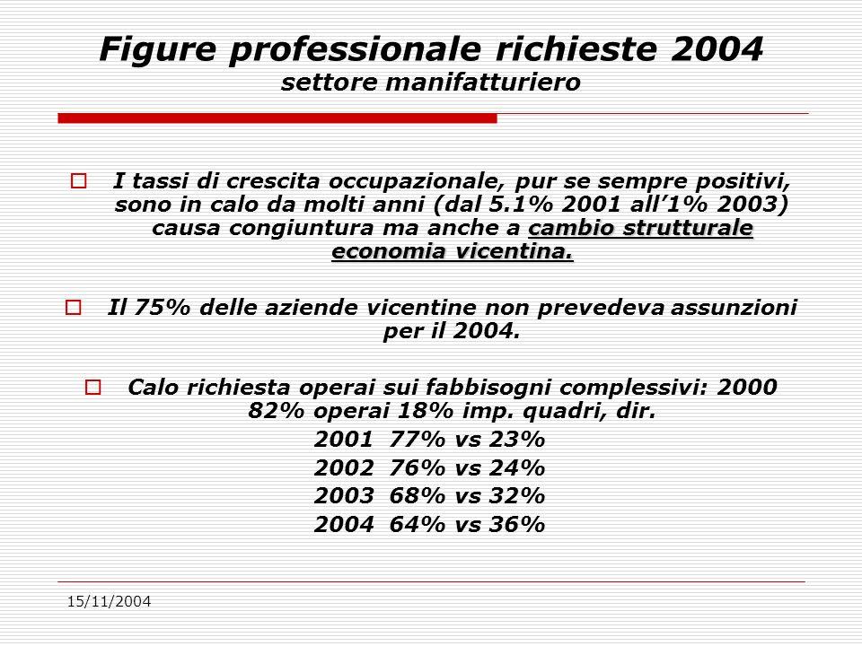 15/11/2004 Figure professionale richieste 2004 settore manifatturiero cambio strutturale economia vicentina.