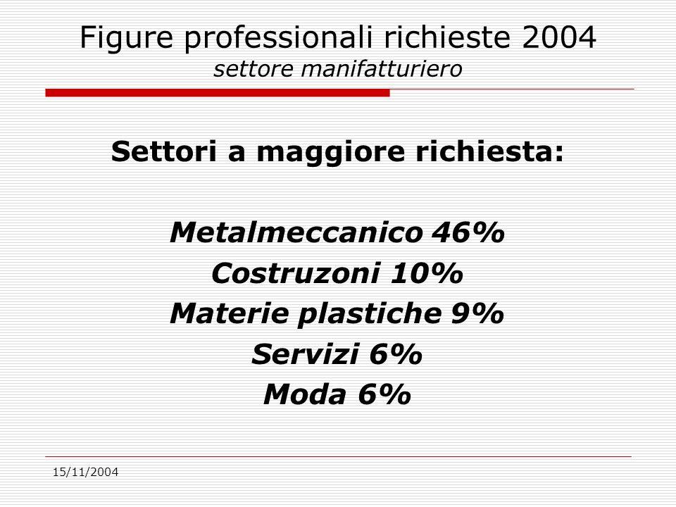 15/11/2004 Figure professionali richieste 2004 settore manifatturiero Settori a maggiore richiesta: Metalmeccanico 46% Costruzoni 10% Materie plastiche 9% Servizi 6% Moda 6%