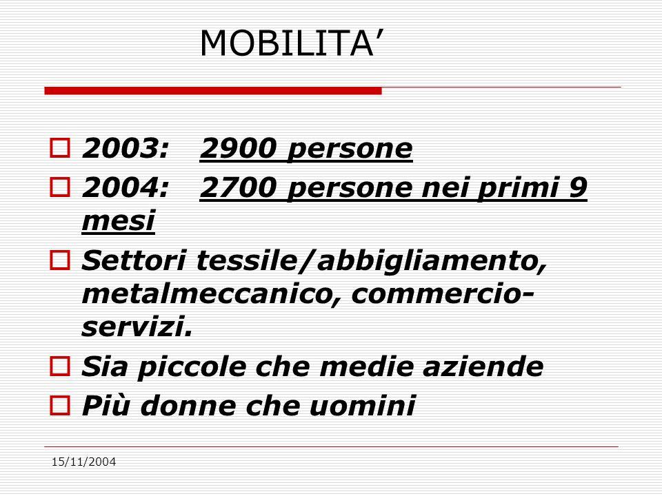 15/11/2004 MOBILITA 2003: 2900 persone 2004: 2700 persone nei primi 9 mesi Settori tessile/abbigliamento, metalmeccanico, commercio- servizi.