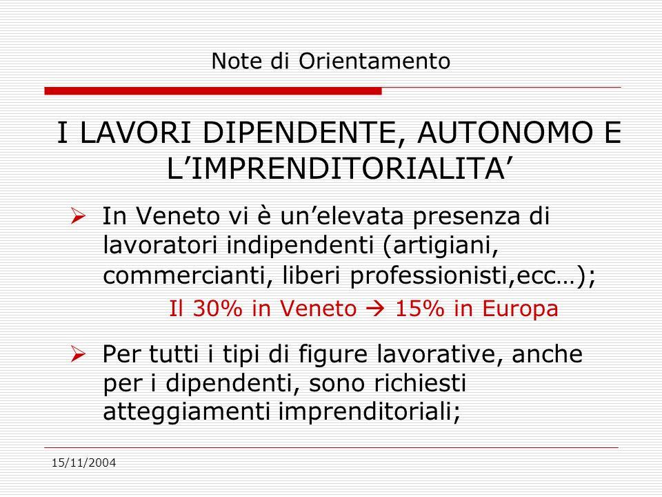15/11/2004 I LAVORI DIPENDENTE, AUTONOMO E LIMPRENDITORIALITA In Veneto vi è unelevata presenza di lavoratori indipendenti (artigiani, commercianti, liberi professionisti,ecc…); Il 30% in Veneto 15% in Europa Per tutti i tipi di figure lavorative, anche per i dipendenti, sono richiesti atteggiamenti imprenditoriali; Note di Orientamento