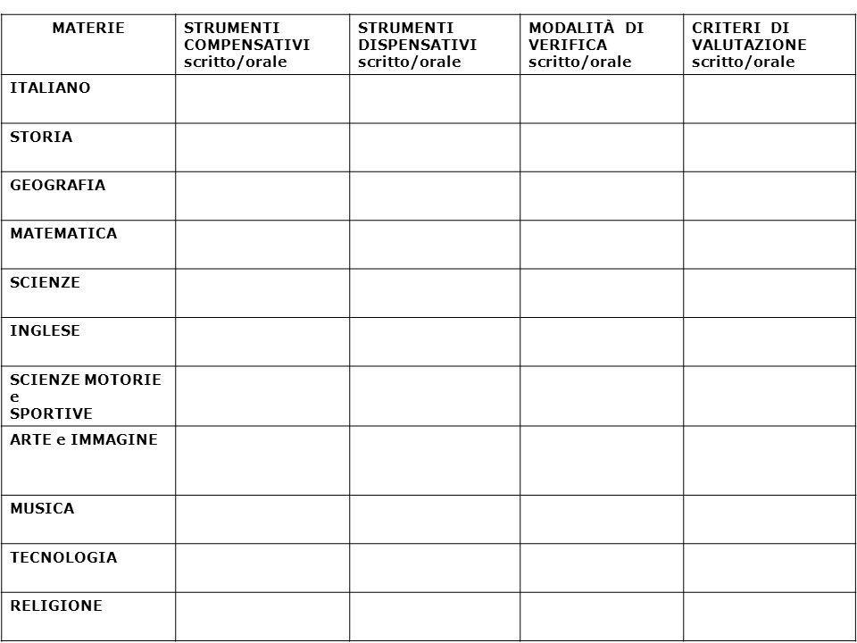 MATERIESTRUMENTI COMPENSATIVI scritto/orale STRUMENTI DISPENSATIVI scritto/orale MODALITÀ DI VERIFICA scritto/orale CRITERI DI VALUTAZIONE scritto/ora