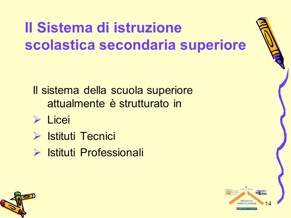 14 Il Sistema di istruzione scolastica secondaria superiore Il sistema della scuola superiore attualmente è strutturato in Licei Istituti Tecnici Isti