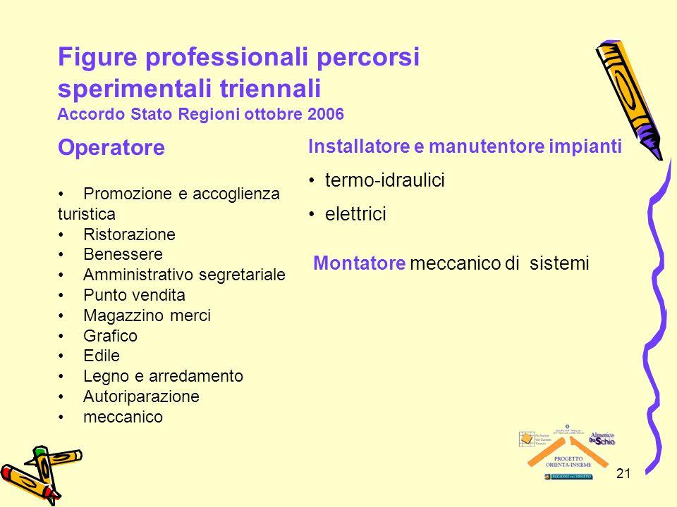 21 Figure professionali percorsi sperimentali triennali Accordo Stato Regioni ottobre 2006 Operatore Promozione e accoglienza turistica Ristorazione B