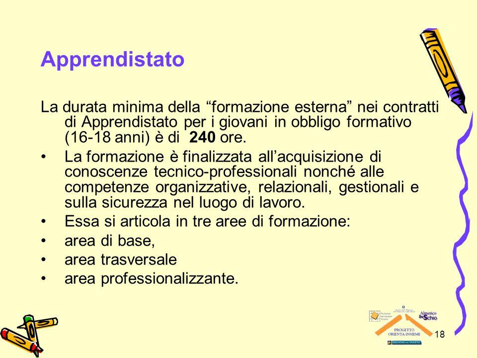 18 Apprendistato La durata minima della formazione esterna nei contratti di Apprendistato per i giovani in obbligo formativo (16-18 anni) è di 240 ore.