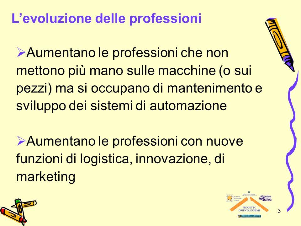 3 Aumentano le professioni che non mettono più mano sulle macchine (o sui pezzi) ma si occupano di mantenimento e sviluppo dei sistemi di automazione Aumentano le professioni con nuove funzioni di logistica, innovazione, di marketing Levoluzione delle professioni