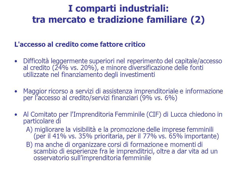 I comparti industriali: tra mercato e tradizione familiare (2) L accesso al credito come fattore critico Difficoltà leggermente superiori nel reperimento del capitale/accesso al credito (24% vs.