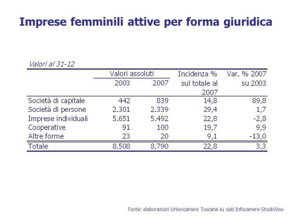Imprese femminili attive per forma giuridica Fonte: elaborazioni Unioncamere Toscana su dati Infocamere-StockView