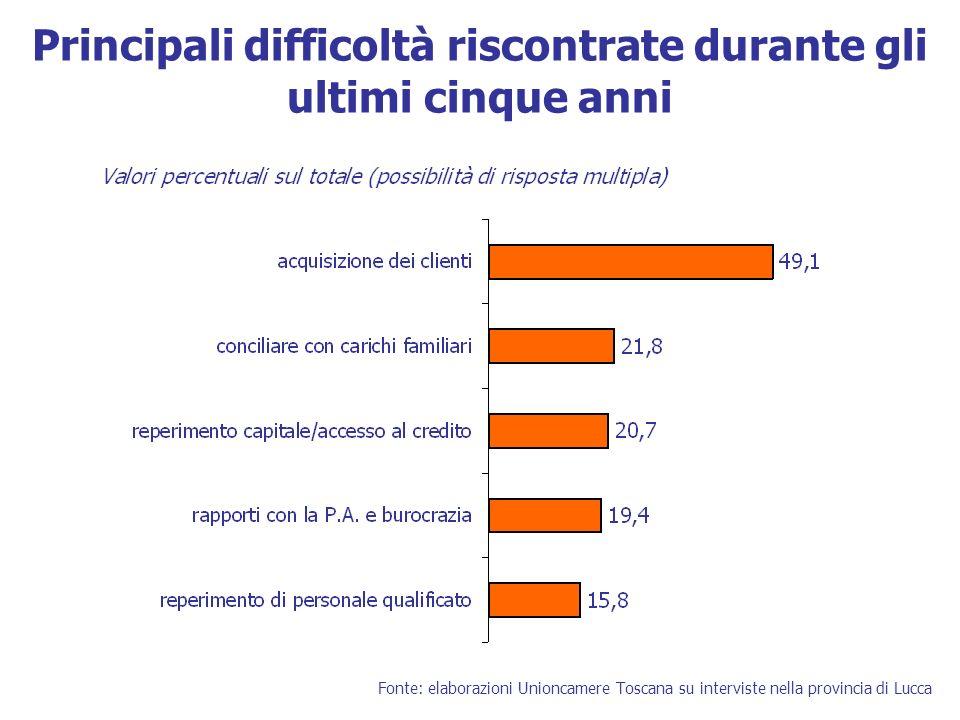 Principali difficoltà riscontrate durante gli ultimi cinque anni Fonte: elaborazioni Unioncamere Toscana su interviste nella provincia di Lucca