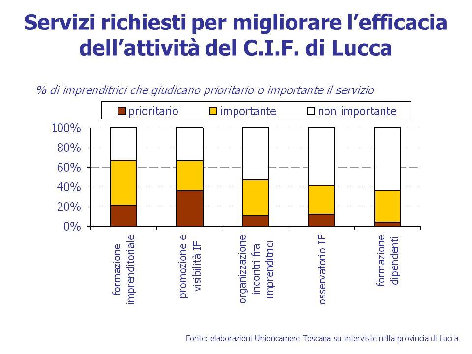 Servizi richiesti per migliorare lefficacia dellattività del C.I.F.