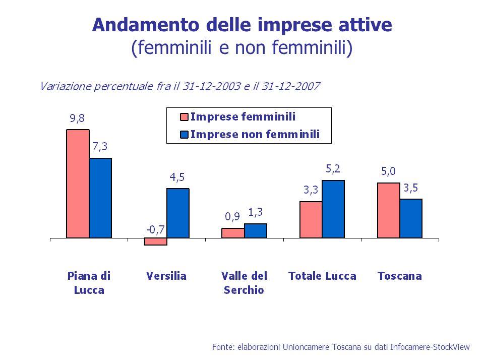 L imprenditorialità femminile in Versilia: un sistema da rivitalizzare (1) Dinamica economica di basso profilo Una quota più elevata di imprese sta attraversando una fase di crisi (43% vs.