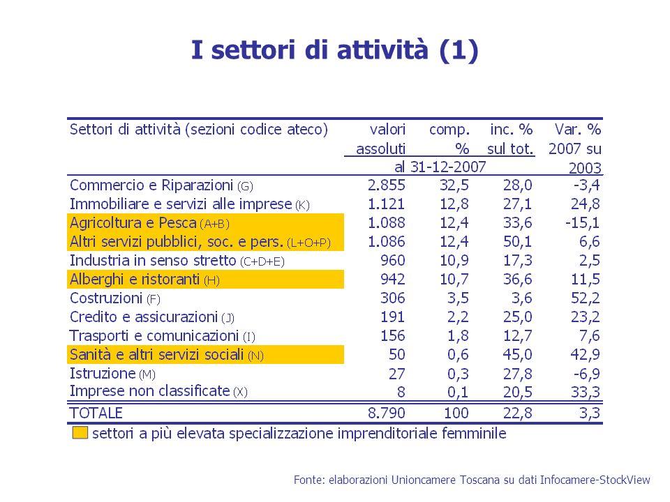 I settori di attività (1) Fonte: elaborazioni Unioncamere Toscana su dati Infocamere-StockView