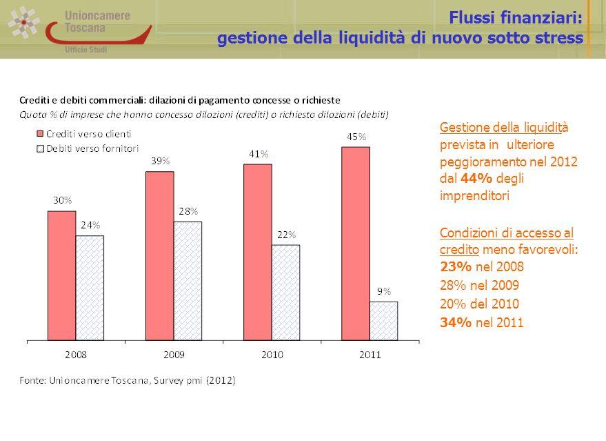 Flussi finanziari: gestione della liquidità di nuovo sotto stress Gestione della liquidità prevista in ulteriore peggioramento nel 2012 dal 44% degli imprenditori Condizioni di accesso al credito meno favorevoli: 23% nel 2008 28% nel 2009 20% del 2010 34% nel 2011