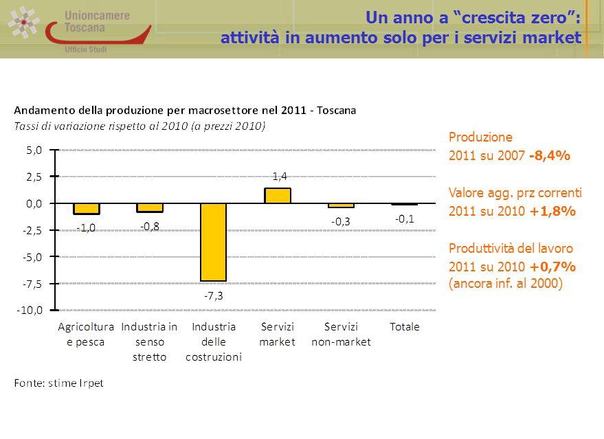 Un anno a crescita zero: attività in aumento solo per i servizi market Produzione 2011 su 2007 -8,4% Valore agg.