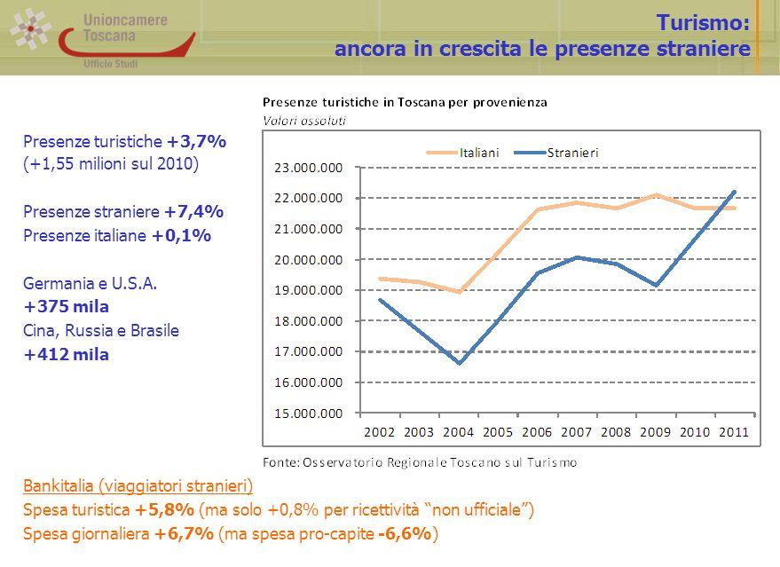 Turismo: ancora in crescita le presenze straniere Presenze turistiche +3,7% (+1,55 milioni sul 2010) Presenze straniere +7,4% Presenze italiane +0,1% Germania e U.S.A.