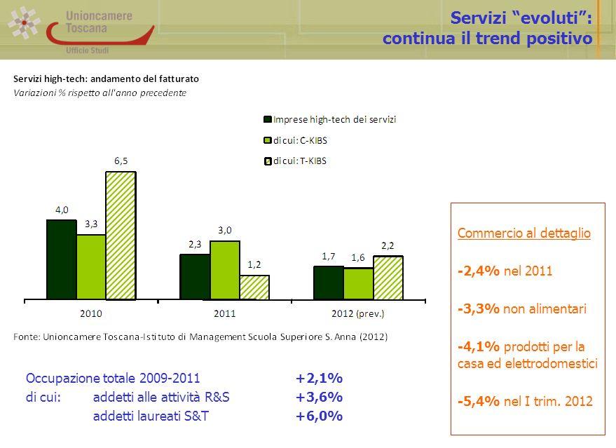 Servizi evoluti: continua il trend positivo Commercio al dettaglio -2,4% nel 2011 -3,3% non alimentari -4,1% prodotti per la casa ed elettrodomestici -5,4% nel I trim.