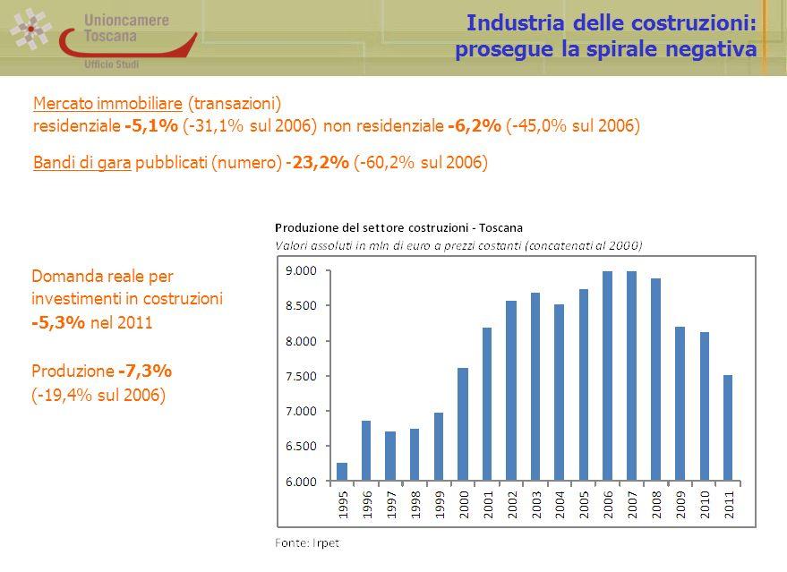 Industria delle costruzioni: prosegue la spirale negativa Mercato immobiliare (transazioni) residenziale -5,1% (-31,1% sul 2006) non residenziale -6,2% (-45,0% sul 2006) Bandi di gara pubblicati (numero) -23,2% (-60,2% sul 2006) Domanda reale per investimenti in costruzioni -5,3% nel 2011 Produzione -7,3% (-19,4% sul 2006)