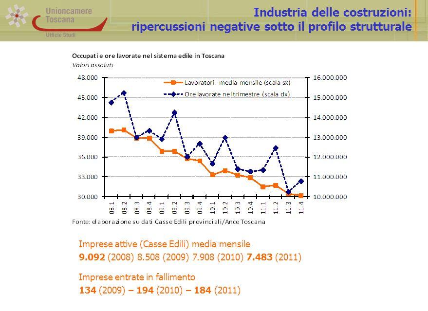 Industria delle costruzioni: ripercussioni negative sotto il profilo strutturale Imprese attive (Casse Edili) media mensile 9.092 (2008) 8.508 (2009) 7.908 (2010) 7.483 (2011) Imprese entrate in fallimento 134 (2009) – 194 (2010) – 184 (2011)
