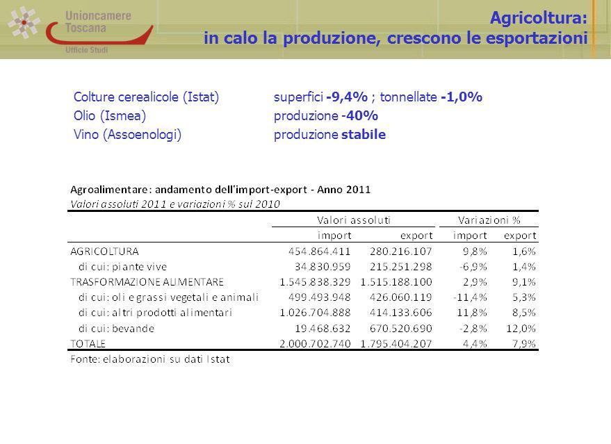Agricoltura: in calo la produzione, crescono le esportazioni Colture cerealicole (Istat)superfici -9,4% ; tonnellate -1,0% Olio (Ismea)produzione -40% Vino (Assoenologi)produzione stabile