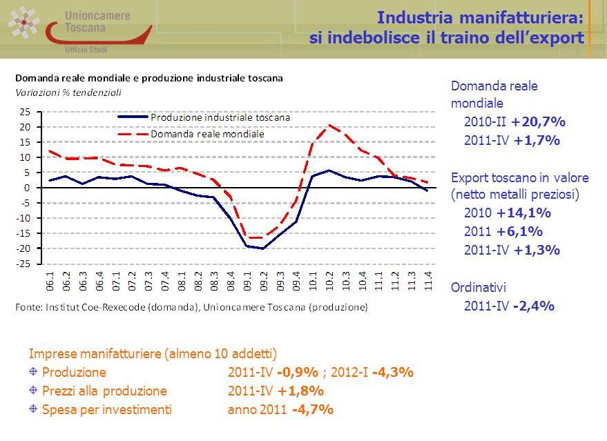 Industria manifatturiera: si indebolisce il traino dellexport Domanda reale mondiale 2010-II +20,7% 2011-IV +1,7% Export toscano in valore (netto metalli preziosi) 2010 +14,1% 2011 +6,1% 2011-IV +1,3% Ordinativi 2011-IV -2,4% Imprese manifatturiere (almeno 10 addetti) Produzione2011-IV -0,9% ; 2012-I -4,3% Prezzi alla produzione2011-IV +1,8% Spesa per investimentianno 2011 -4,7%