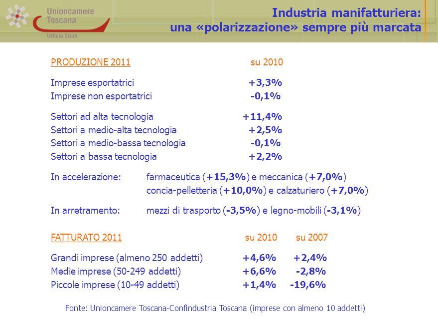 Industria manifatturiera: una «polarizzazione» sempre più marcata PRODUZIONE 2011 su 2010 Imprese esportatrici +3,3% Imprese non esportatrici -0,1% Settori ad alta tecnologia+11,4% Settori a medio-alta tecnologia +2,5% Settori a medio-bassa tecnologia -0,1% Settori a bassa tecnologia +2,2% In accelerazione:farmaceutica (+15,3%) e meccanica (+7,0%) concia-pelletteria (+10,0%) e calzaturiero (+7,0%) In arretramento:mezzi di trasporto (-3,5%) e legno-mobili (-3,1%) FATTURATO 2011 su 2010 su 2007 Grandi imprese (almeno 250 addetti)+4,6% +2,4% Medie imprese (50-249 addetti)+6,6% -2,8% Piccole imprese (10-49 addetti)+1,4%-19,6% Fonte: Unioncamere Toscana-Confindustria Toscana (imprese con almeno 10 addetti)