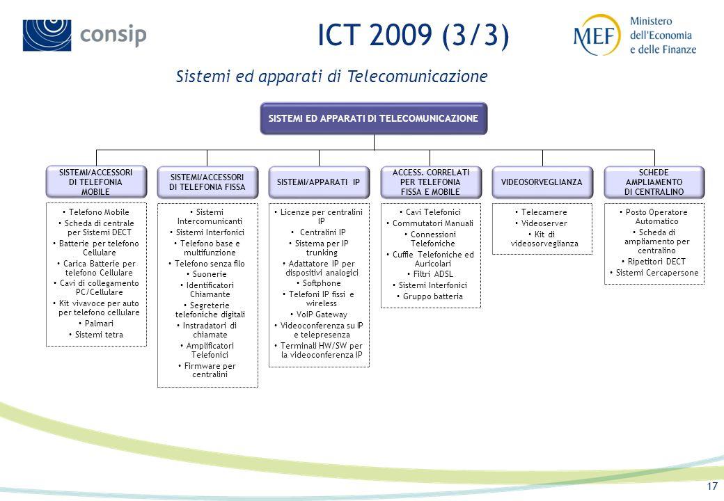 16 ICT 2009 (2/3) Servizi ICT SERVIZI ICT Certificazione Firma Digitale (CFD) Registrazione Dominio WEB Posta Elettronica Certificata (PEC) Hosting Ho