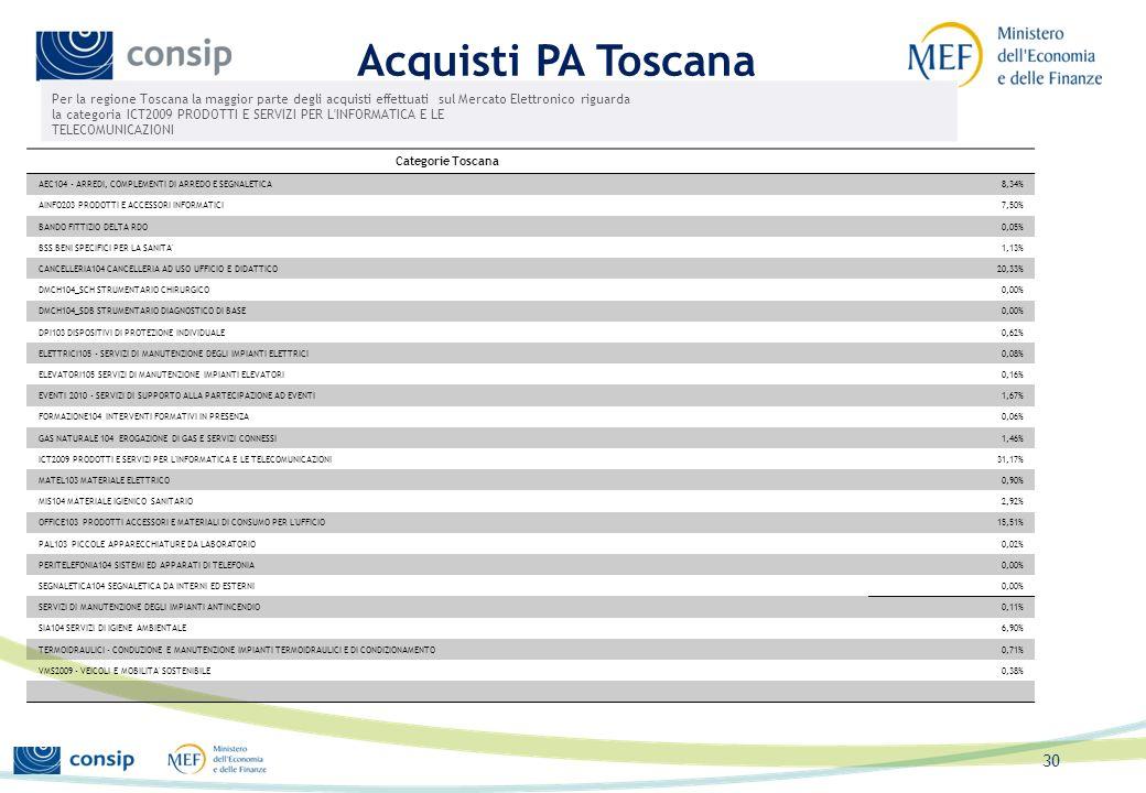 Estensioni previste Bandi Mepa Office 103 MIS (Materiali igienico sanitari) Arredi BSS (Beni e servizi sanitari) Cloud Computing Metaprodotti in via d