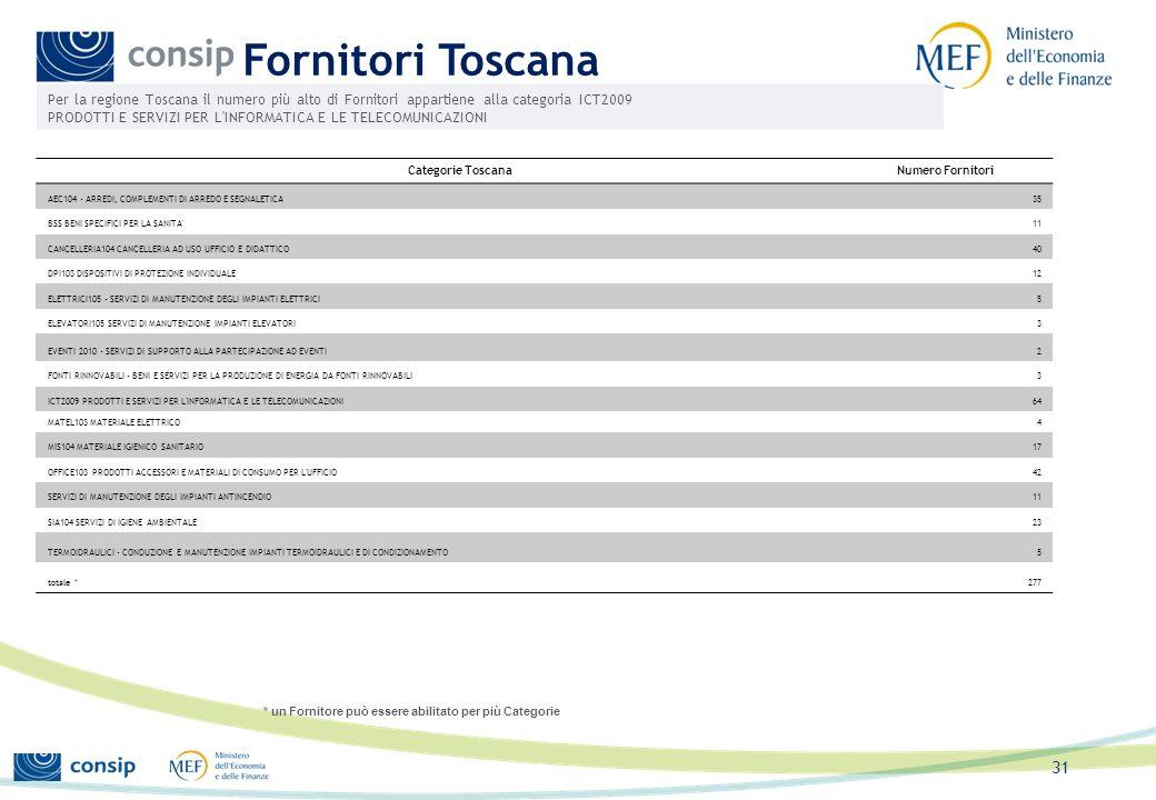 30 Acquisti PA Toscana Per la regione Toscana la maggior parte degli acquisti effettuati sul Mercato Elettronico riguarda la categoria ICT2009 PRODOTT