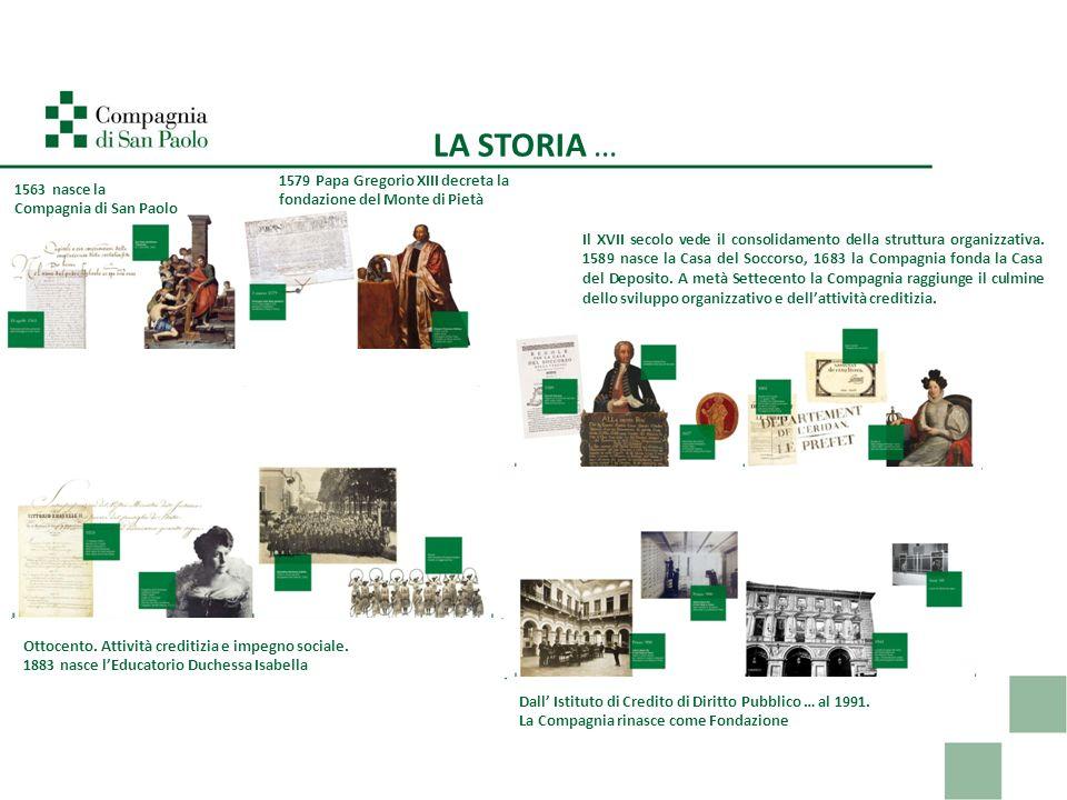LA STORIA … 1563 nasce la Compagnia di San Paolo 1579 Papa Gregorio XIII decreta la fondazione del Monte di Pietà Il XVII secolo vede il consolidament