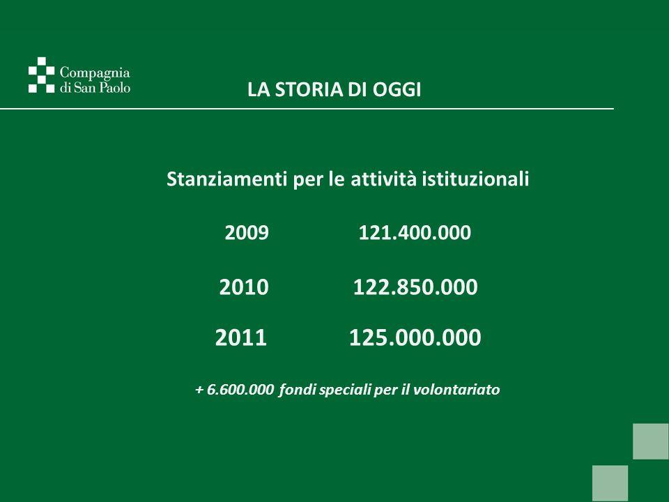 LA STORIA DI OGGI Stanziamenti per le attività istituzionali 2009121.400.000 2010122.850.000 2011125.000.000 + 6.600.000 fondi speciali per il volontariato