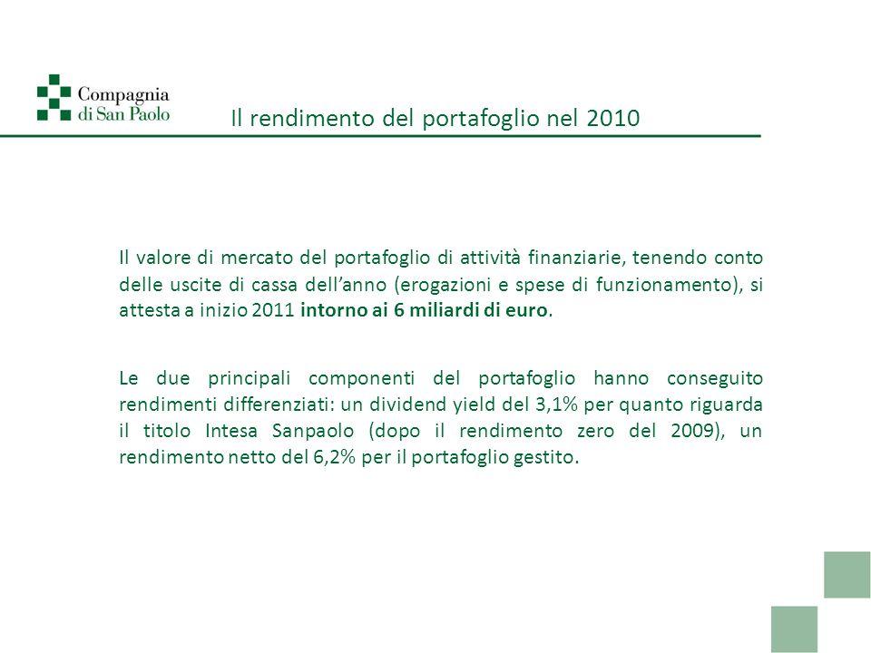 Il rendimento del portafoglio nel 2010 Il valore di mercato del portafoglio di attività finanziarie, tenendo conto delle uscite di cassa dellanno (erogazioni e spese di funzionamento), si attesta a inizio 2011 intorno ai 6 miliardi di euro.