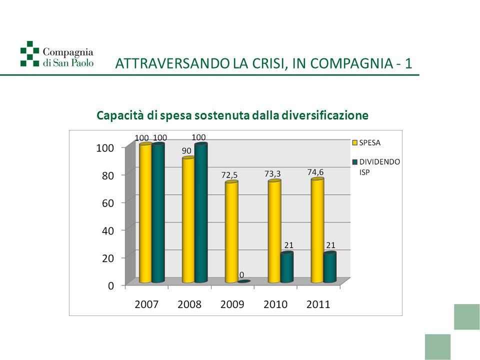 ATTRAVERSANDO LA CRISI, IN COMPAGNIA - 1 Capacità di spesa sostenuta dalla diversificazione
