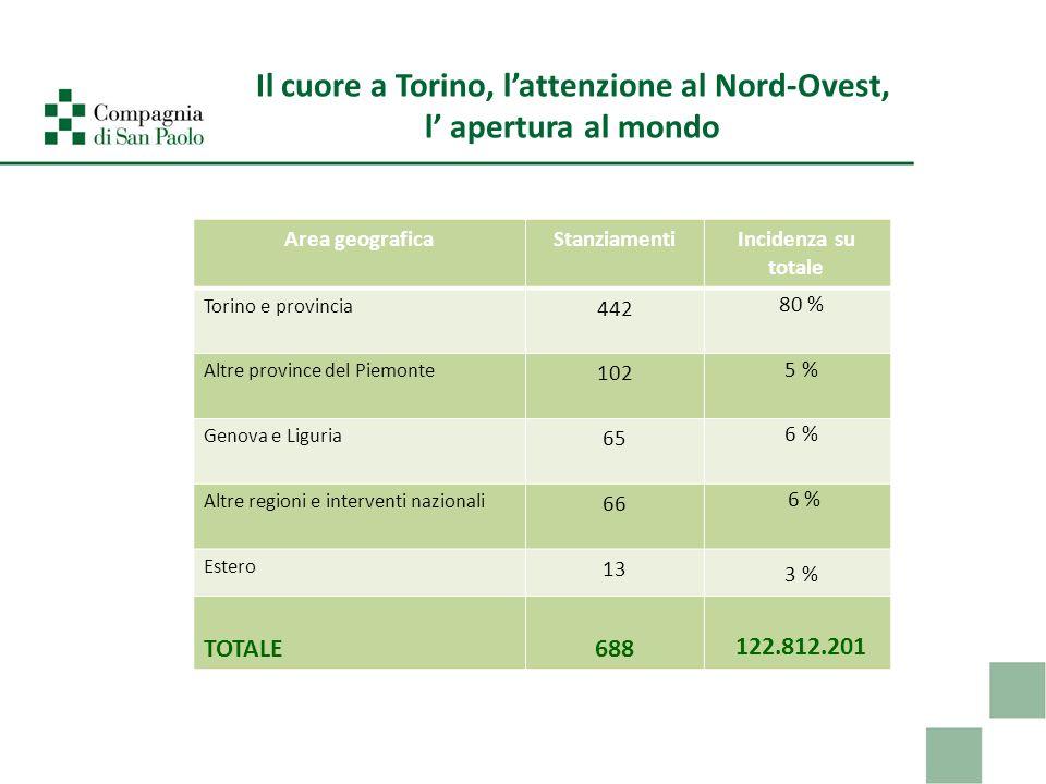 Il cuore a Torino, lattenzione al Nord-Ovest, l apertura al mondo Area geograficaStanziamenti Incidenza su totale Torino e provincia 442 80 % Altre pr
