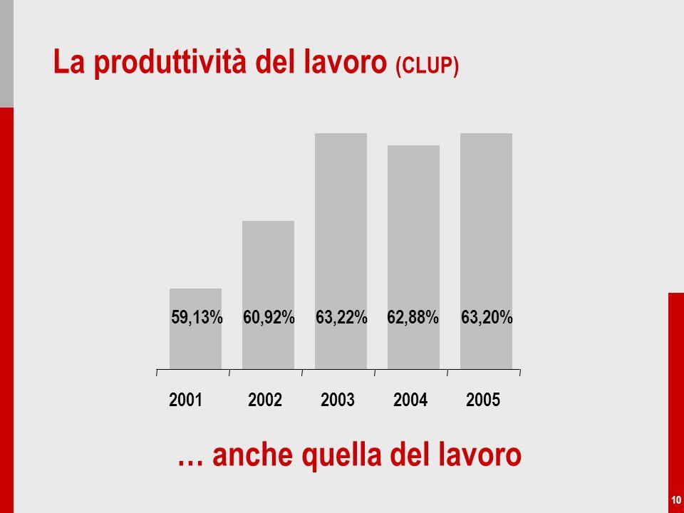 10 La produttività del lavoro (CLUP) … anche quella del lavoro 59,13%60,92%63,22%62,88%63,20% 20022003200420052001