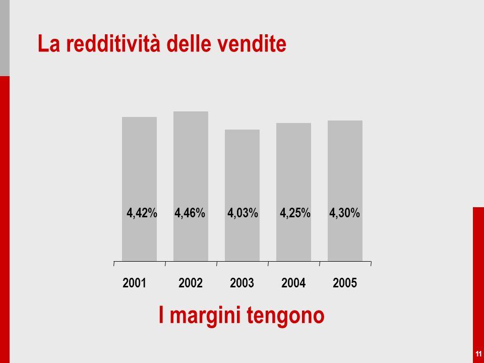 11 La redditività delle vendite I margini tengono 4,42%4,46%4,03%4,25%4,30% 20022003200420052001