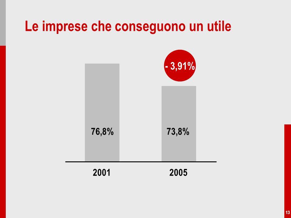 13 Le imprese che conseguono un utile 76,8%73,8% 20012005 - 3,91%