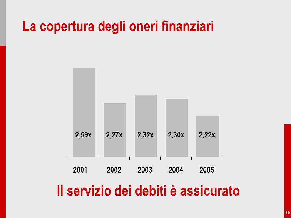 15 La copertura degli oneri finanziari 2,59x2,27x2,32x2,30x2,22x 20022003200420052001 Il servizio dei debiti è assicurato