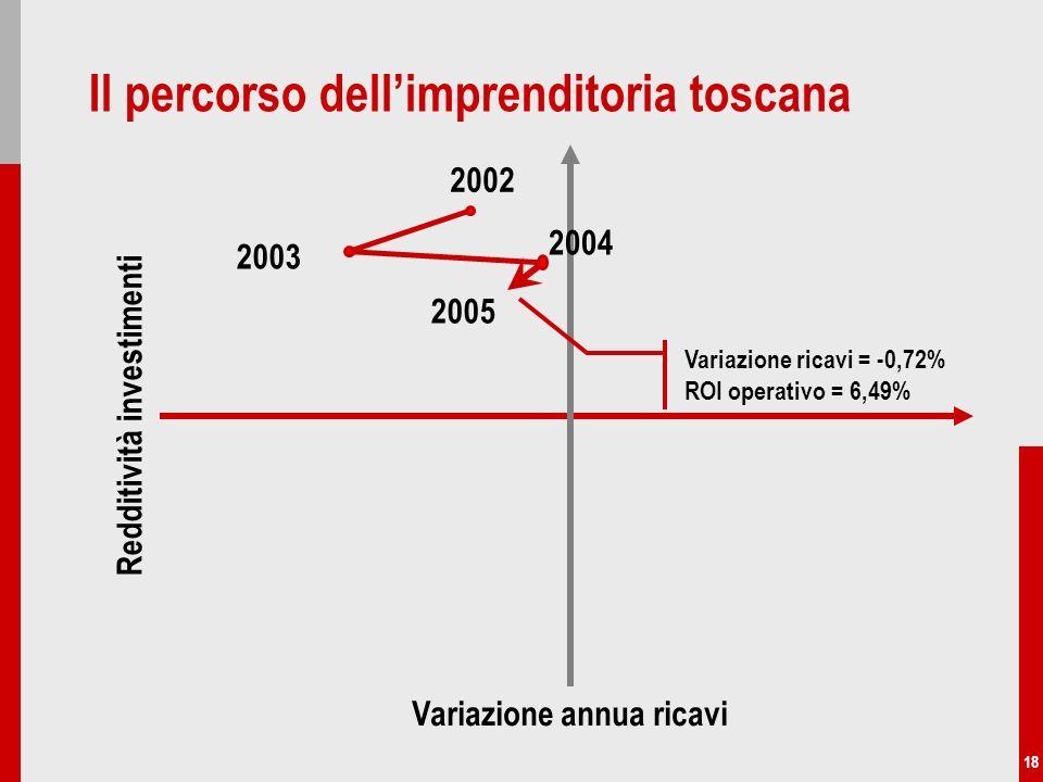 18 Variazione annua ricavi Redditività investimenti Il percorso dellimprenditoria toscana 2004 2005 2003 2002 Variazione ricavi = -0,72% ROI operativo