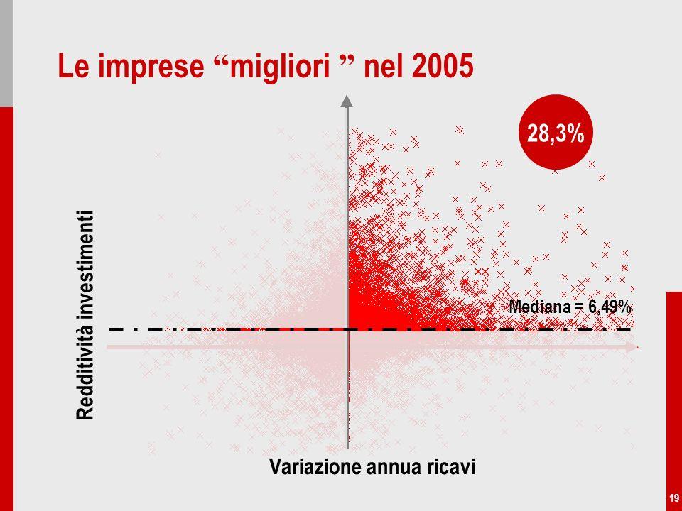 19 Le imprese migliori nel 2005 Variazione annua ricavi Mediana = 6,49% Redditività investimenti 28,3%