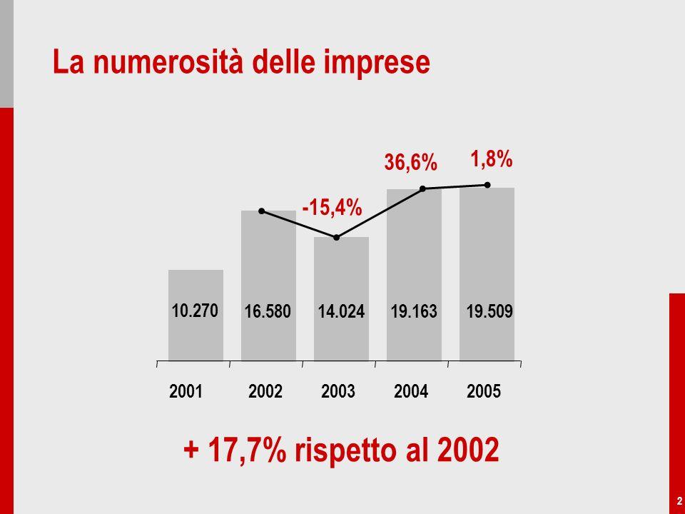 2 La numerosità delle imprese 16.58014.02419.16319.509 10.270 + 17,7% rispetto al 2002 -15,4% 36,6% 1,8% 20022003200420052001