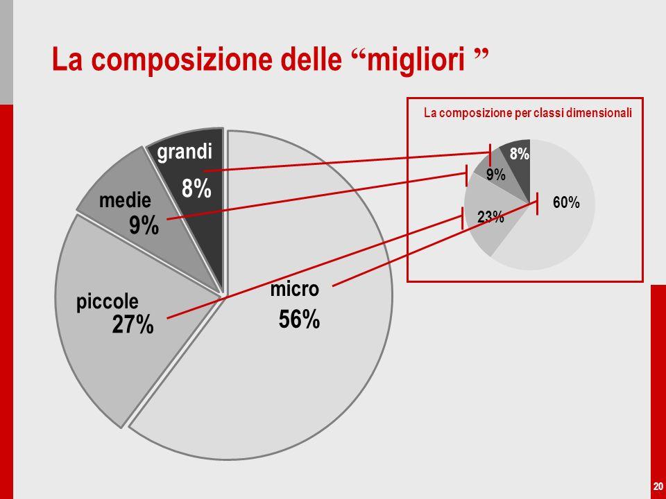 20 La composizione delle migliori piccole 27% medie 9% grandi 8% micro 56% 23% 9% 8% 60% La composizione per classi dimensionali