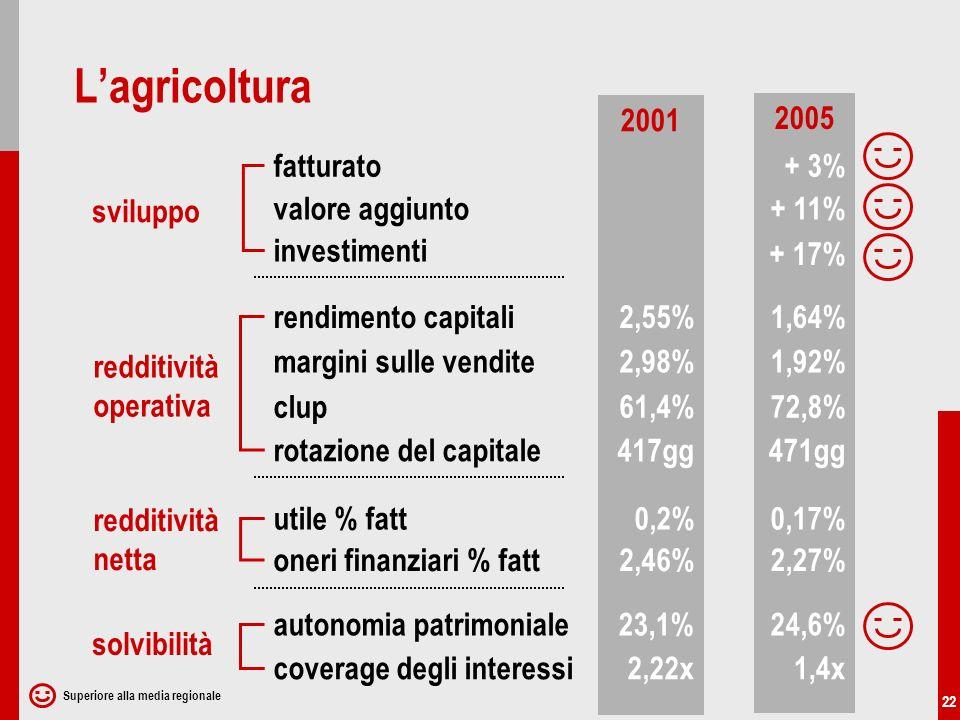 22 2001 2005 sviluppo redditività netta redditività operativa fatturato solvibilità utile % fatt rendimento capitali autonomia patrimoniale valore aggiunto coverage degli interessi + 3% + 11% 2,55%1,64% 0,2%0,17% 2,46%2,27% 23,1%24,6% 2,22x1,4x investimenti + 17% oneri finanziari % fatt margini sulle vendite clup rotazione del capitale 2,98%1,92% 61,4%72,8% 417gg471gg Lagricoltura Superiore alla media regionale