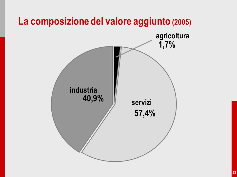 23 La composizione del valore aggiunto (2005) industria 40,9% agricoltura 1,7% servizi 57,4%