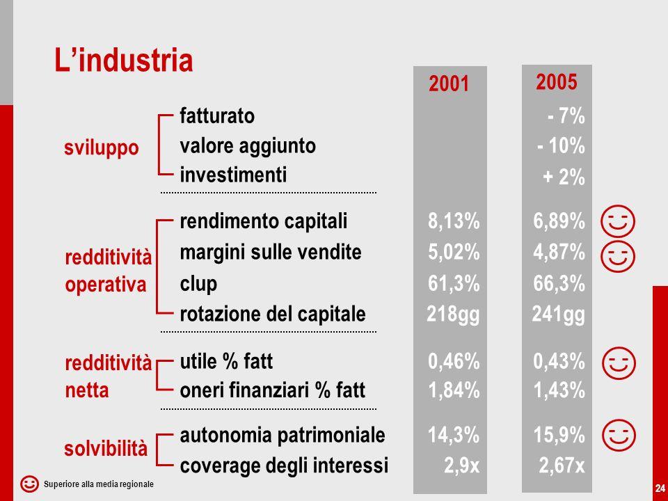 24 2001 2005 sviluppo redditività netta redditività operativa fatturato solvibilità utile % fatt rendimento capitali autonomia patrimoniale valore aggiunto coverage degli interessi - 7% - 10% 8,13%6,89% 0,46%0,43% 1,84%1,43% 14,3%15,9% 2,9x2,67x investimenti + 2% oneri finanziari % fatt margini sulle vendite clup rotazione del capitale 5,02%4,87% 61,3%66,3% 218gg241gg Lindustria Superiore alla media regionale