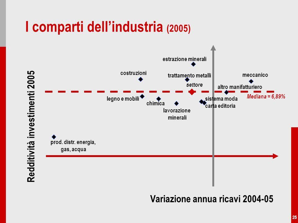25 I comparti dellindustria (2005) trattamento metalli chimica costruzioni meccanico prod. distr. energia, gas, acqua sistema moda settore estrazione